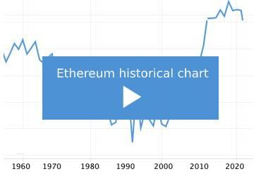 ethereum-price-chart