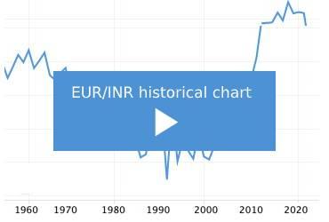 eur-inr-price-chart