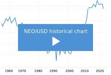 neo-price-chart