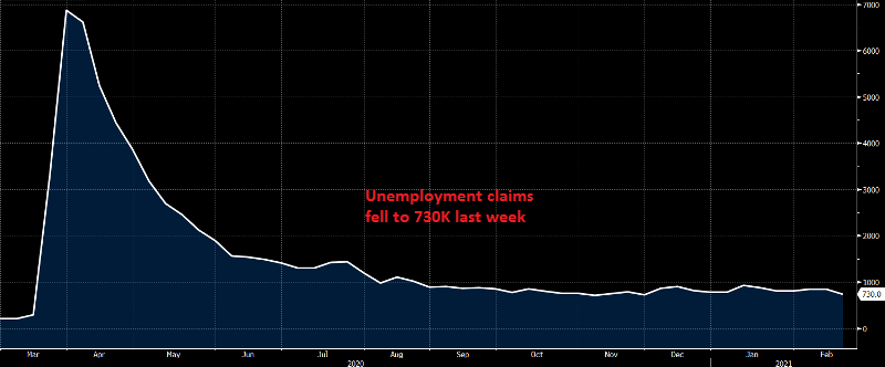 Jobless claims continue the declining trend