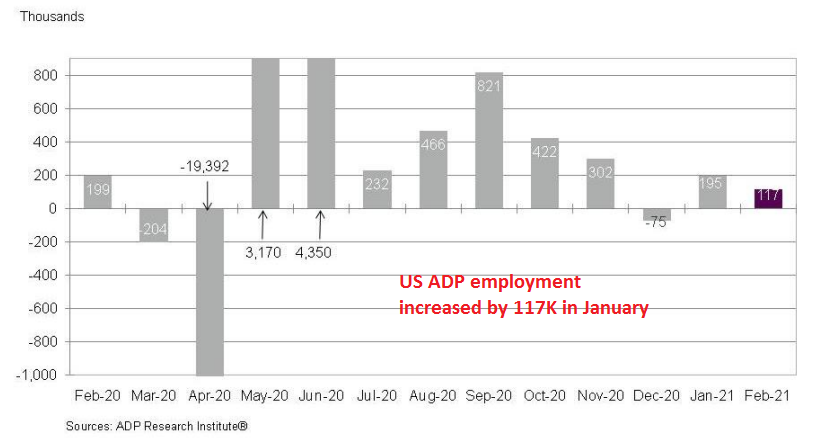 New jobs were slashed almost in half in February
