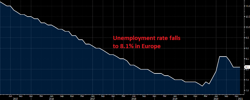The unemployment rate trend is bearish