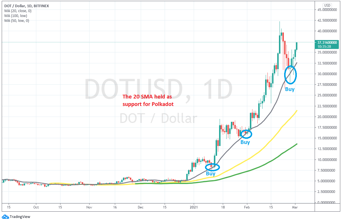 The bullish trend is resuming again on the daily chart