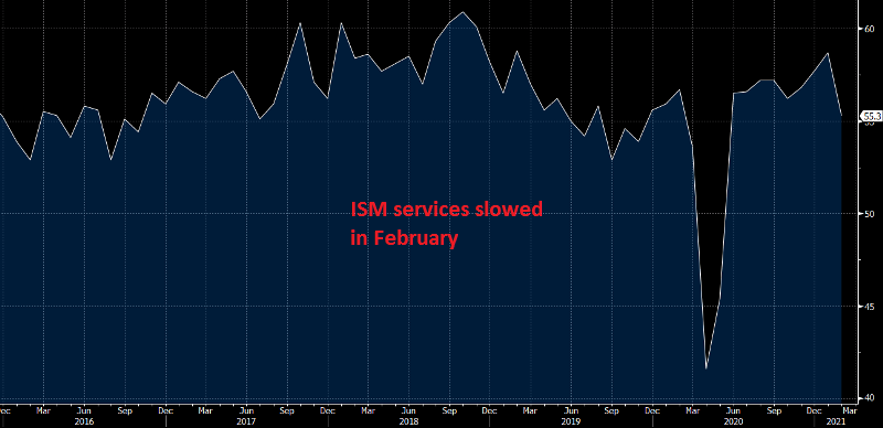 US ISM non-manufacturing chart