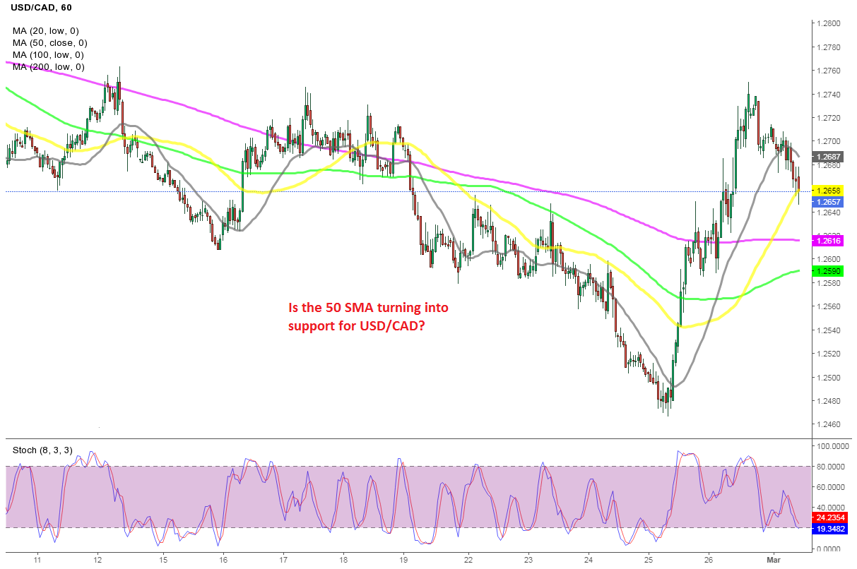 Buying USD/CAD at the 50 SMA